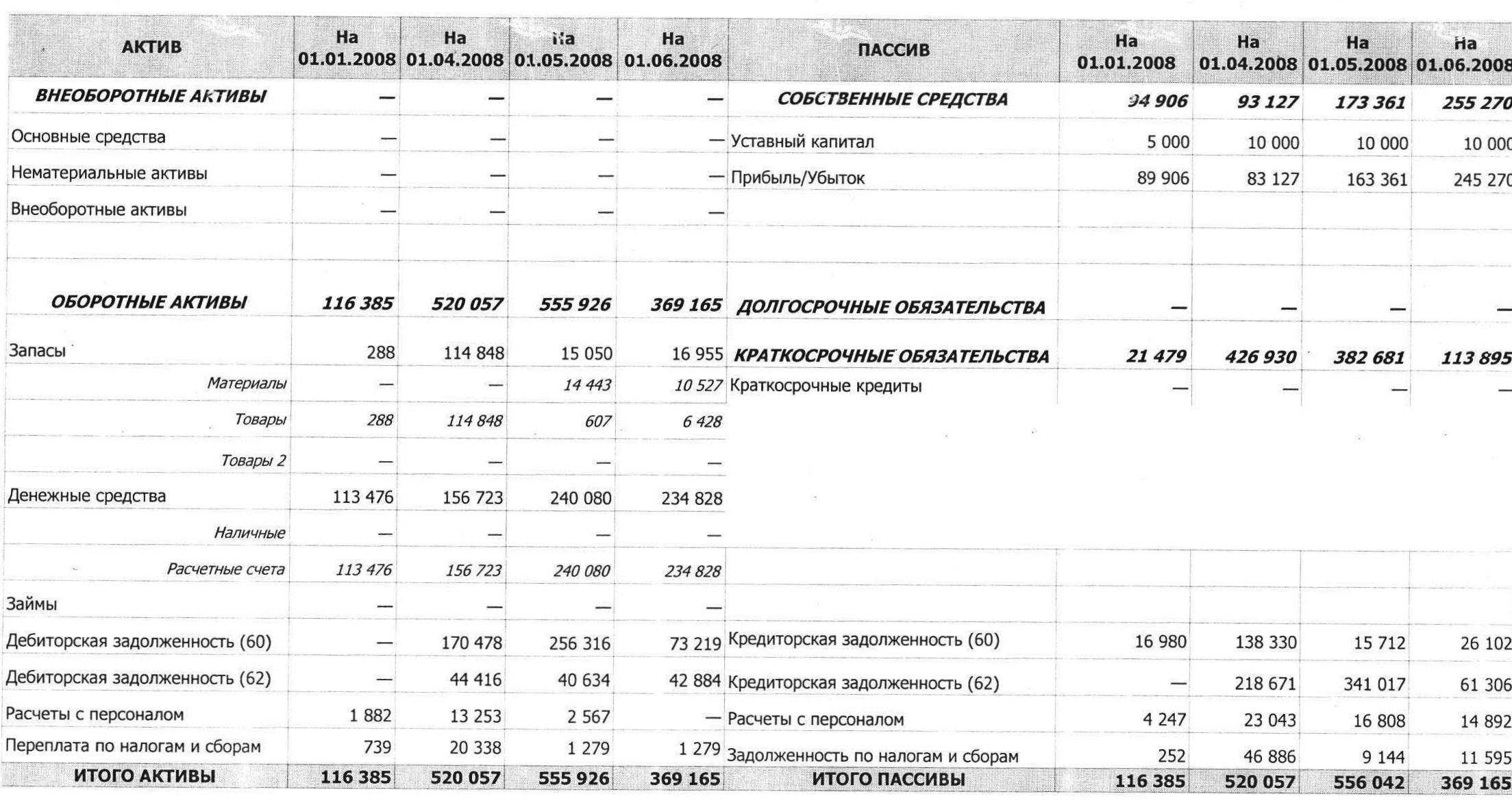 проценты по займам в балансе в строке