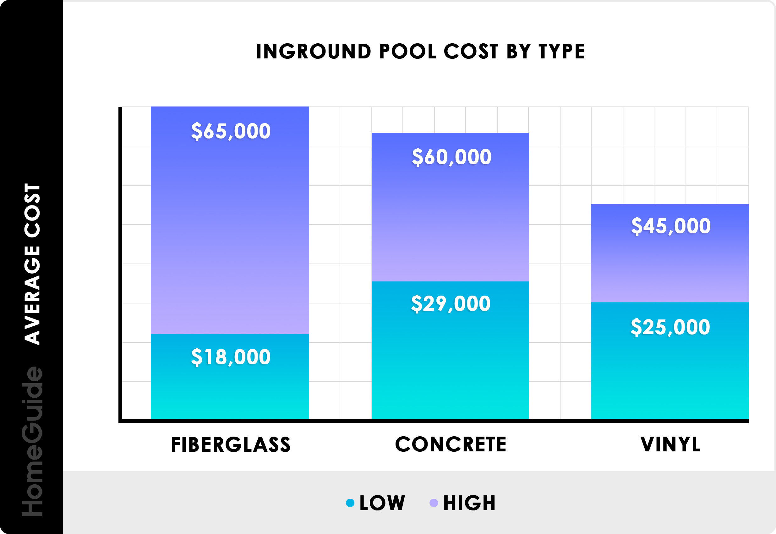 Inground Pool Cost By Type Chart