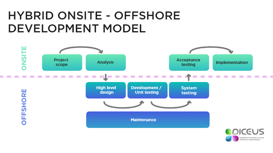 HYBRID ONSITE OFFSHORE DElivery MODEL